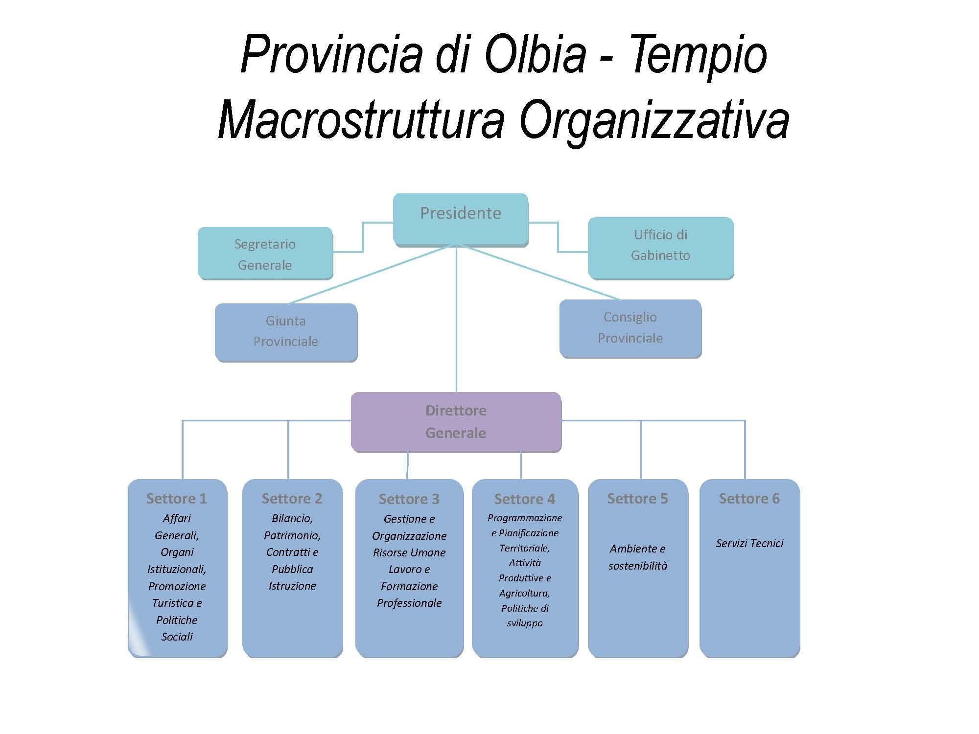 Organigramma for Programmazione e gestione dei servizi educativi